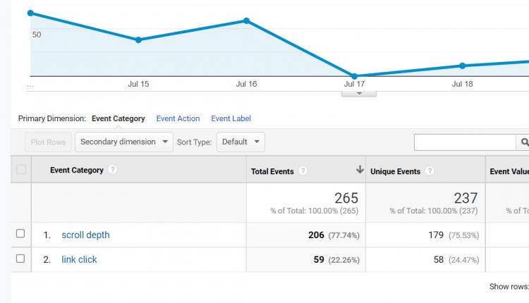 Как рассчитать рентабельность инвестиций в SEO с помощью Google Analytics